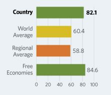 New Zealand rank #3 on 2015 Index of Economic Freedom New Zealand's economic freedom score is 82.1, making its economy the 3rd freest in the 2015 Index. Its score is up by 0.9 point, with improvements in the management of government spending, monetary freedom, and labor freedom outweighing declines in freedom from corruption, fiscal freedom, and business freedom. New Zealand is ranked 3rd out of 42 countries in the Asia–Pacific region and 3rd in the world.