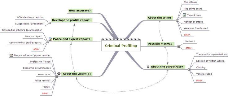 Profiling a Killer - Professor Glenn D Wilson - YouTube Artykuły - Forensic Report