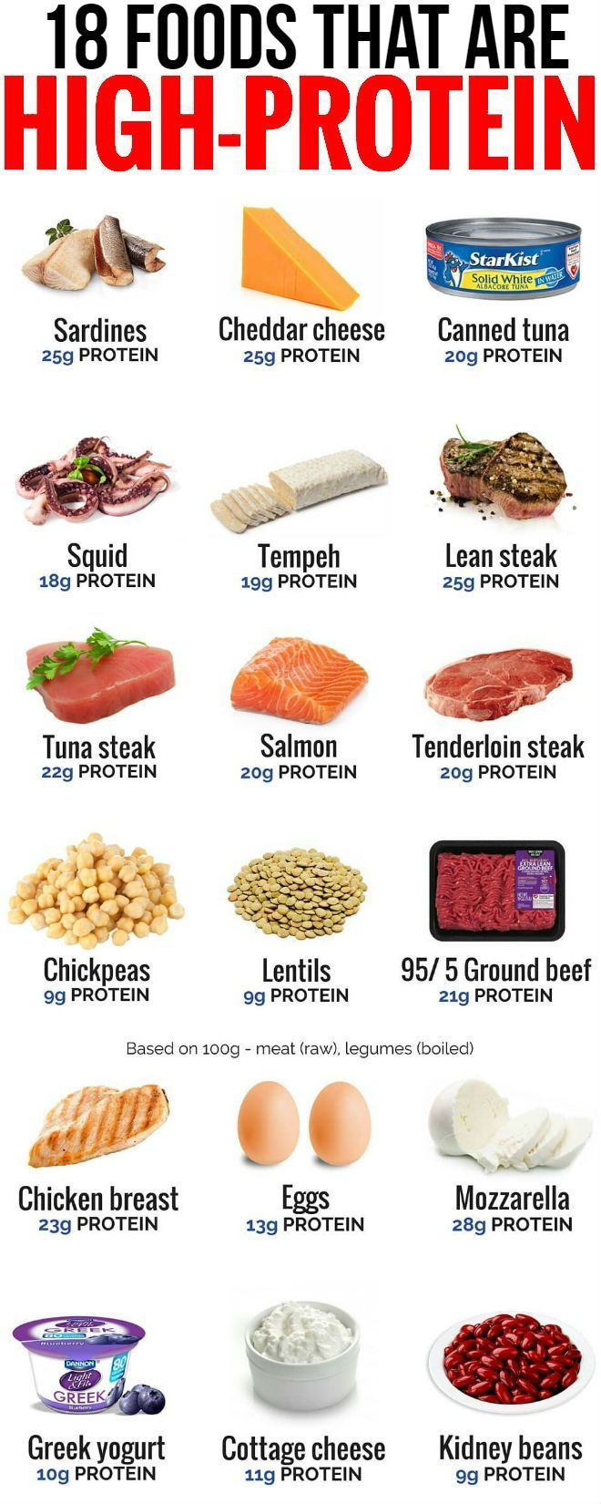 How to Build Muscle On a Budget : Top 7 Cheap Sources of Protein