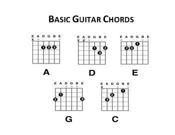 Basic Guitar Chords & Guitar Chord Charts (Blank) in 2020