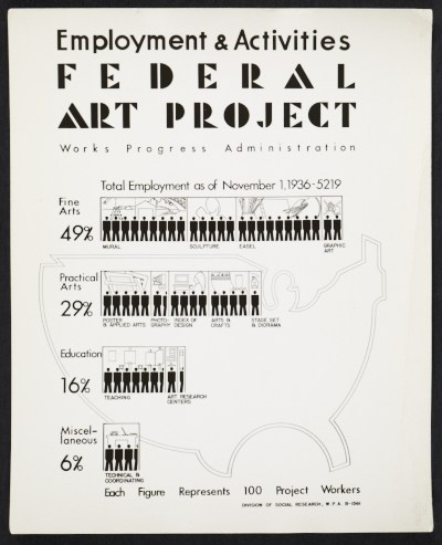 WPA Federal Art Project stats