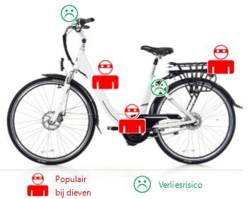 Diefstalbescherming elektrische fiets
