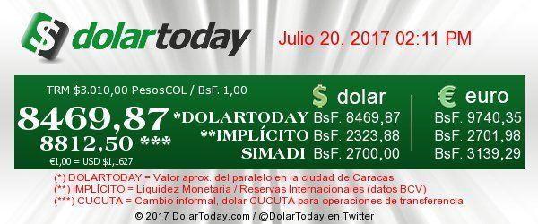 A diario mostramos el PRECIO DEL DÓLAR EN VENEZUELA, así como muchos más monitores financieros y sociales para que tengamos la información