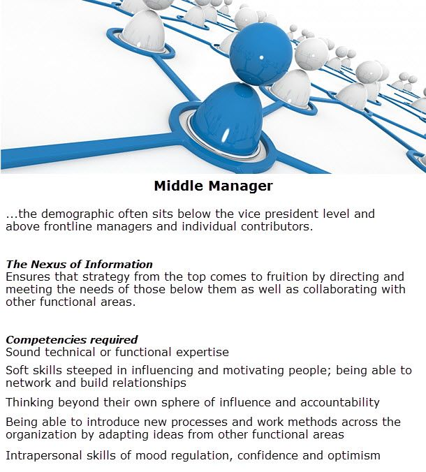 Evolution of Management Thoughts (Managerial Function)