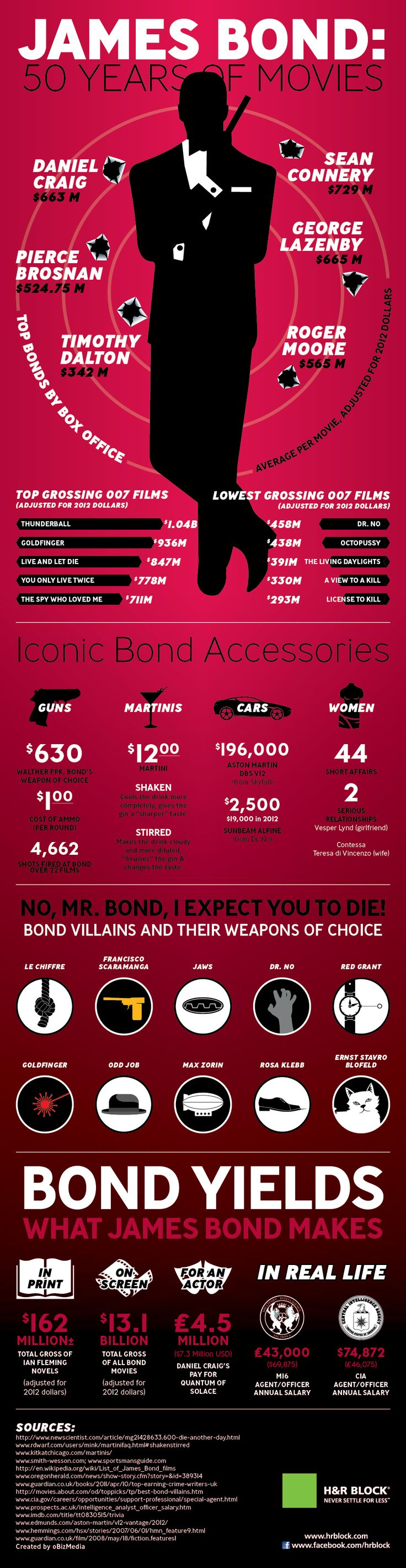 Get in that Aston Martin and get up to speed on Bond. James Bond: 50 Years of Movies infographic