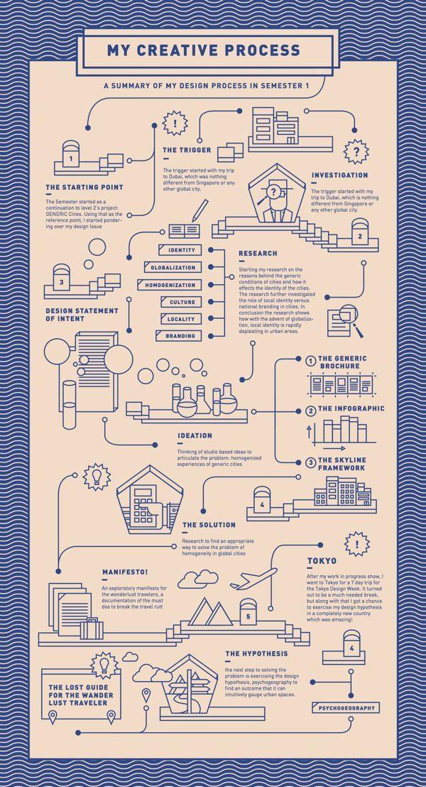 Wanderlust: Process Chart Semester 1 by Drishti Khemani, via Behance #infographics