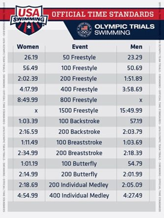 USA Swimming Announces 2016 Olympic Trial Qualifying Times