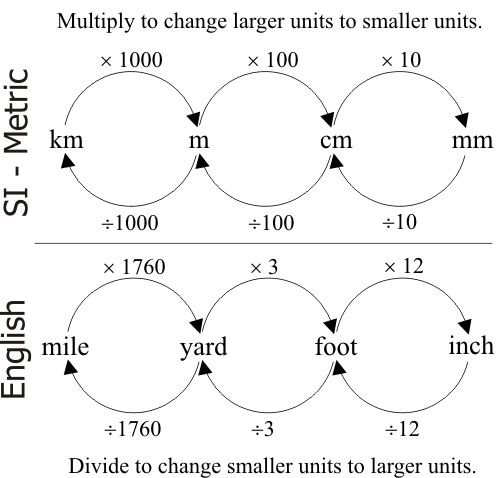 Convert Units on 4 Tips Help 5th Graders Convert Measurement Units
