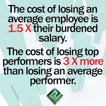 The cost of losing an average employee is 1.5X their burdened salary. The cost of losing top performers is 3X more than losing an average employee. Definition of 'Burden Rate' is the indirect costs associated with employees, over and above gross compensation or payroll costs. #BrainFood #Dentist #Dentistry #BusinessOfDentistry #Business101 #HR Google+