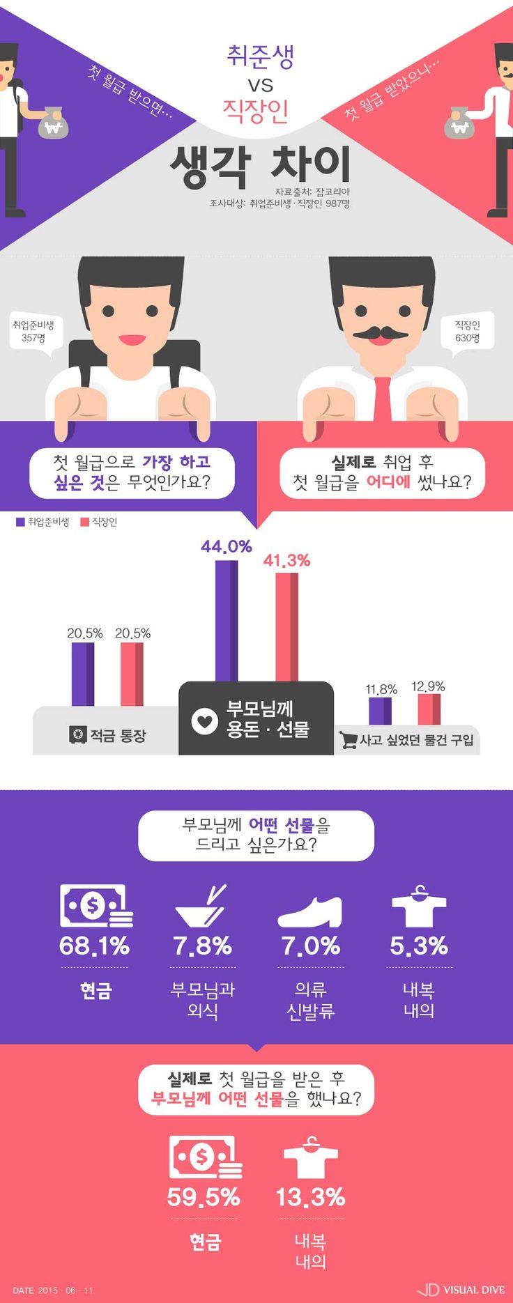 취업준비생, '금쪽같은 첫 월급은 부모님께' [인포그래픽] #Salary / #Infographic ⓒ 비주얼다이브 무단 복사·전재·재배포 금지