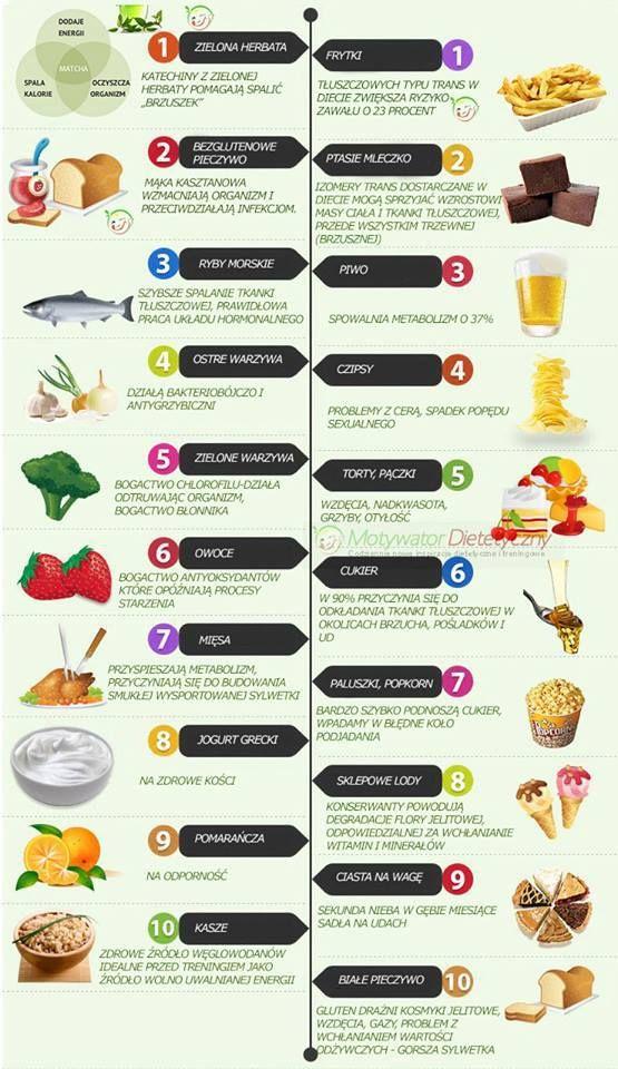 Jeśli coś jest słodkie, to znaczy że pełne cukru? Cukrzyca, rak, otępienie, depresja, trądzik, niepłodność, choroby serca. Nie brzmi to zbyt słodko. Przeciętny Amerykanin zjada rocznie około 75 ki…