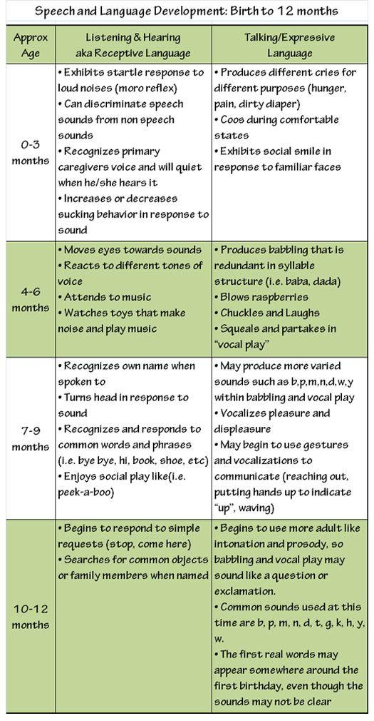 "Infant speech & language developmental milestone chart. Additionally, click HERE >>> http://grandviewcc.ca/sites/default/uploads/files/Brochure%20-%20Preschool%20Speech%20and%20Language%20Program%20-%20Your%20Baby's%20Speech%20-%20Birth-30%20months.pdf for ""Your Baby's Speech & Language Development: from Birth to 30 months"" (PDF)"