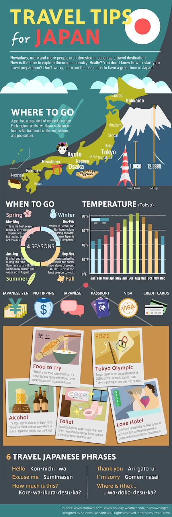 Get The Travel Tips That Will Help You Save Money …