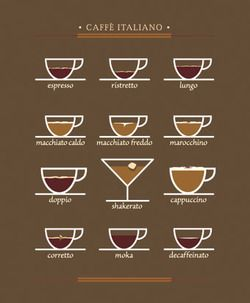 Know your coffee drinks thanks to this chart!    Select Study Abroad Florence