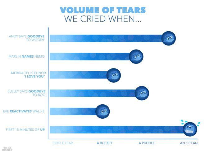 Gráficos usam personagens de 'Divertida Mente' para revelar as emoções experimentadas na hora de assistir a um filme da Pixar.