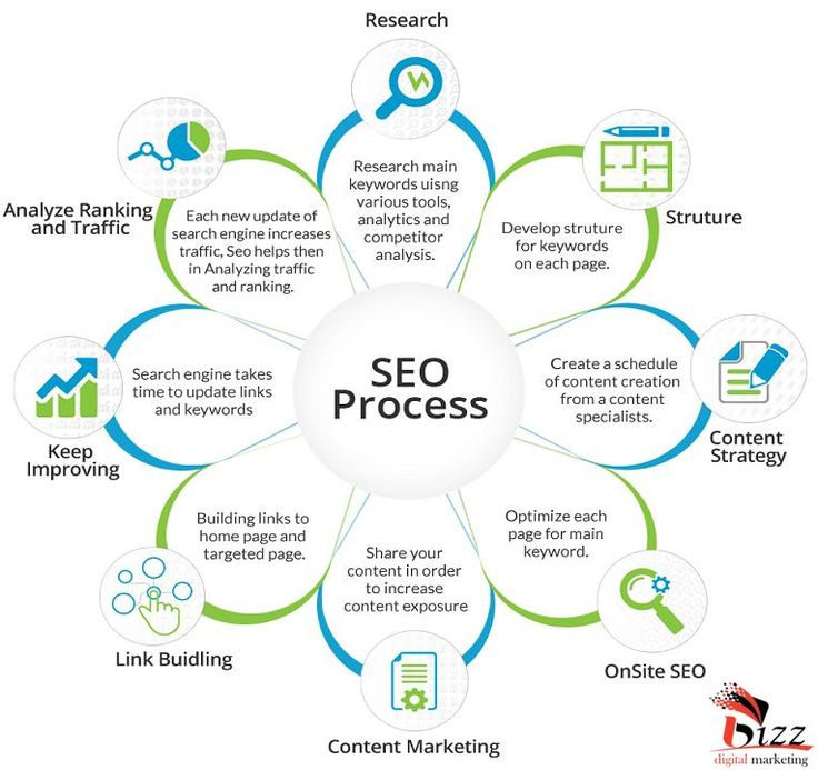 got high #rank and Boost your #Business or #website by using #SEOProcess with #BizzDigitalMarketing #SEOservicesIndia #SEOServicesUSA #SEOServicesCanada #SEOservices