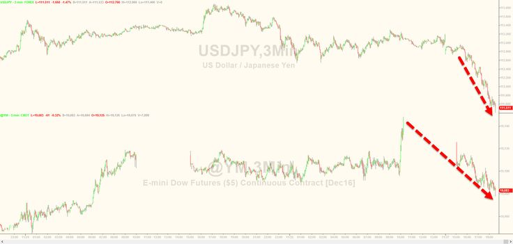 Is It Over? Dow Futures Drop As USDJPY Tumbles Most Since July | Zero Hedge