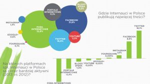 Rok 2014 w Social Media - raport - NowyMarketing