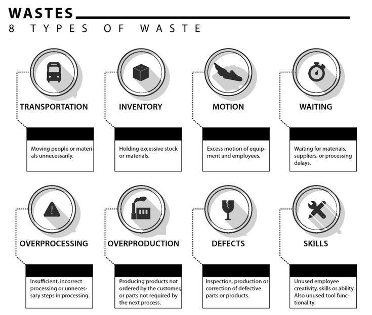 verspilling waste