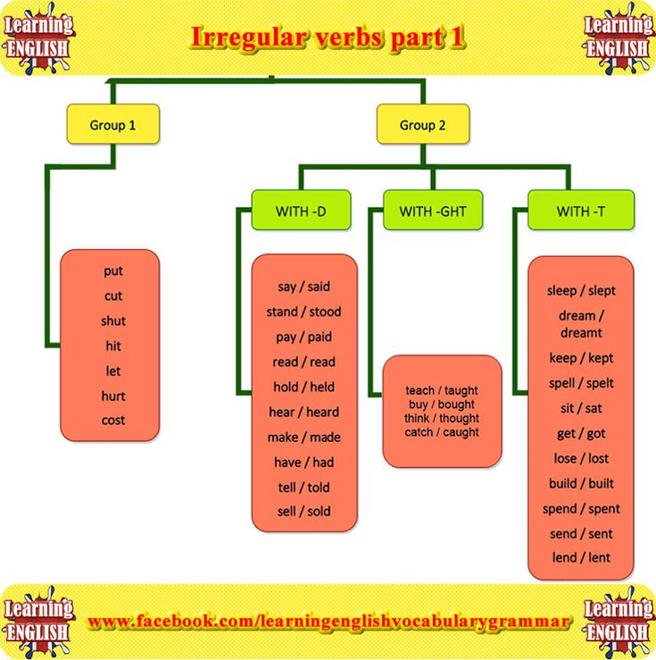Irregular Verbs Fall/fell/fallen, break/broke/broken, wake/woke/woken and etc… Follow the visual expressions;