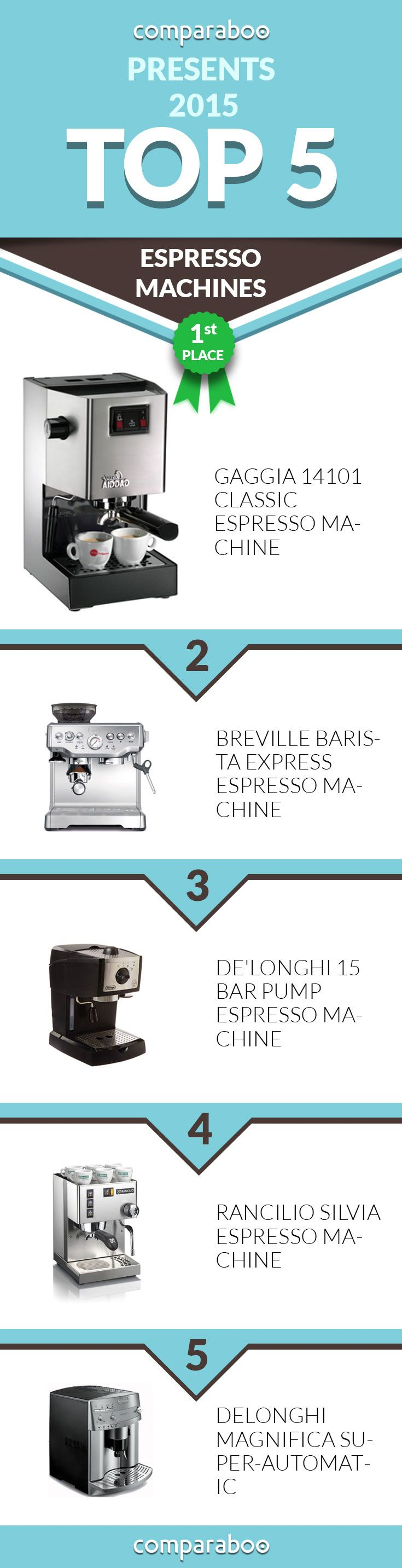 Here are the Best Espresso Machines on Comparaboo! #cafe www.comparaboo.com