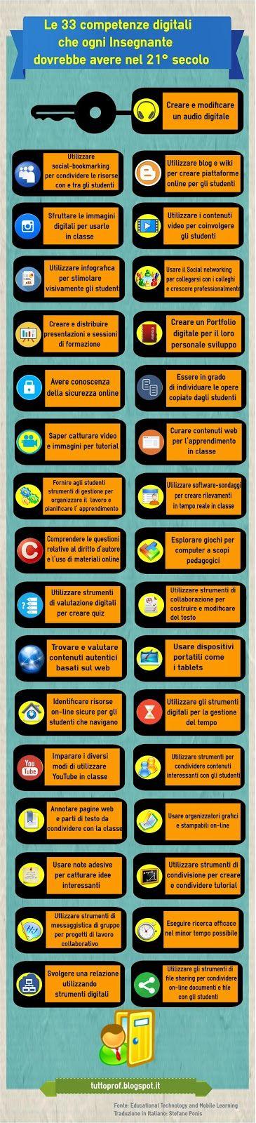 TUTTOPROF.: Le 33 competenze digitali che ogni Insegnante dovrebbe avere nel 21° SECOLO - Infografica #fb