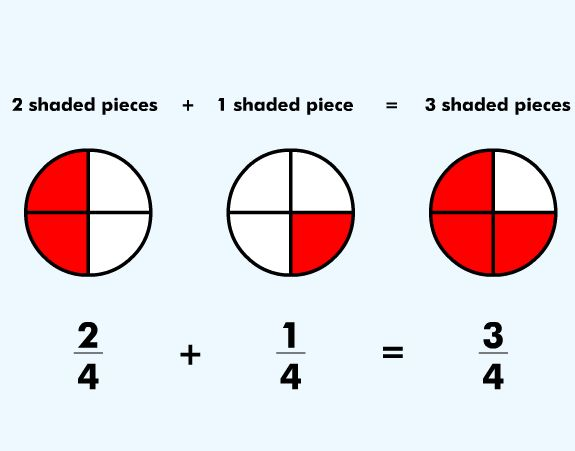 In adding and subtracting fractions students click through this in adding and subtracting fractions students click through this lesson using interactive fraction models to add and subtract fractions ccss st ccuart Gallery