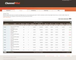 PDM Consulting mittels ChannelPilot Kennzahlenvergleich www.channelpilot.com