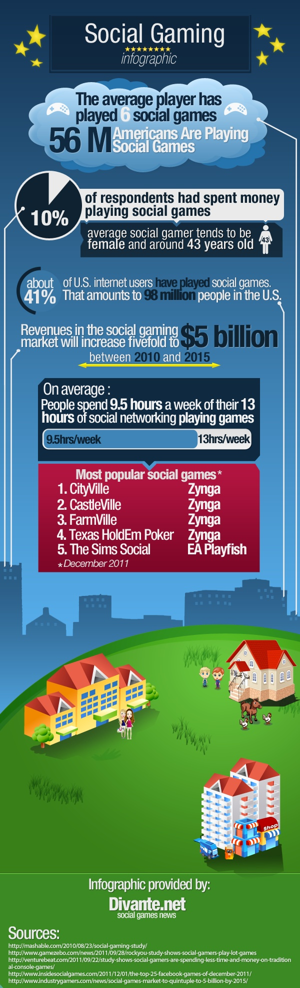 Social Gaming [INFOGRAPHIC]