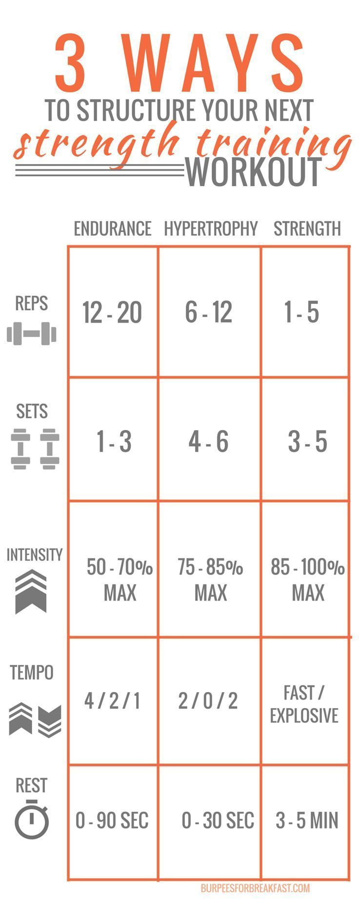 Awesome guide for setting up your personal weight training plan. Reps, sets, intensity, tempo and rest for all your workouts.