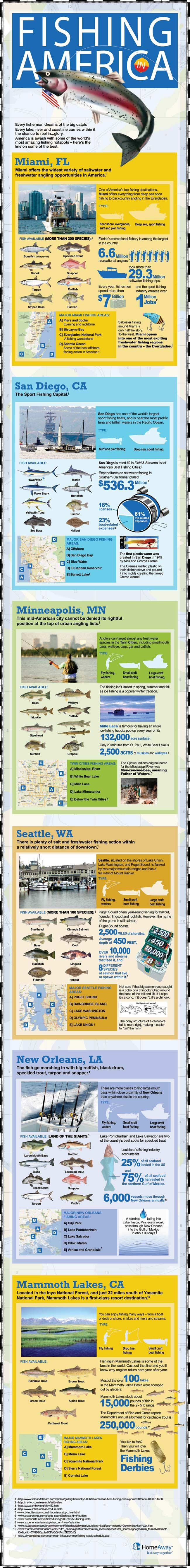 78 best A Better Fish Story images on Pinterest