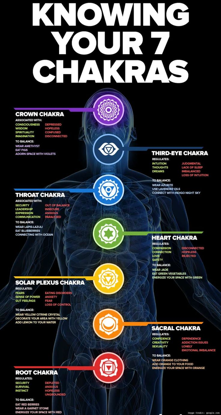 Are you aware about the significance of chakras in our lives? This blog explores & decipher the concept of chakra, its psychology & their role in our wellbeing!