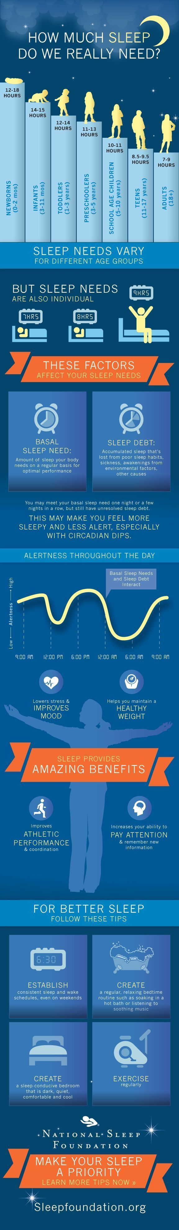 How much sleep do you really need? What about children and teenagers? Find the answers here: http://www.sleepfoundation.org/alert/how-sleep-works/how-much-sleep-do-we-really-need #sleep #teenagesleep