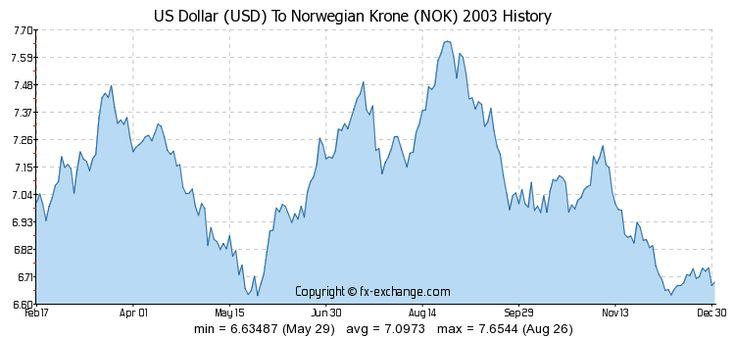 Exchange Rate Norwegian Krone To Usd