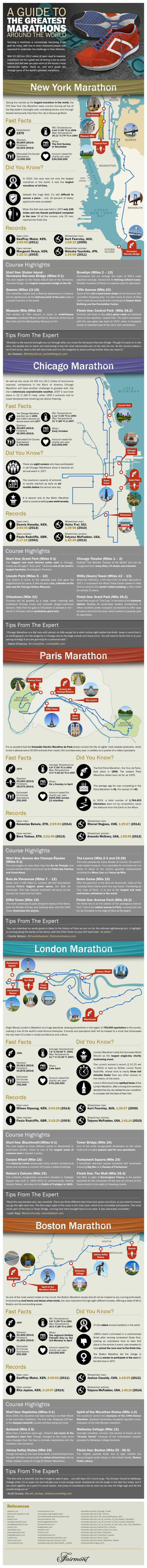 Explore some of the greatest marathons around the world with this useful infographic.