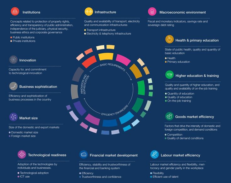 "World Economic Forum on Twitter: ""What is competitiveness? https://t.co/or4Kz4CQGh #gcr16 https://t.co/V40yYVAAzV"""