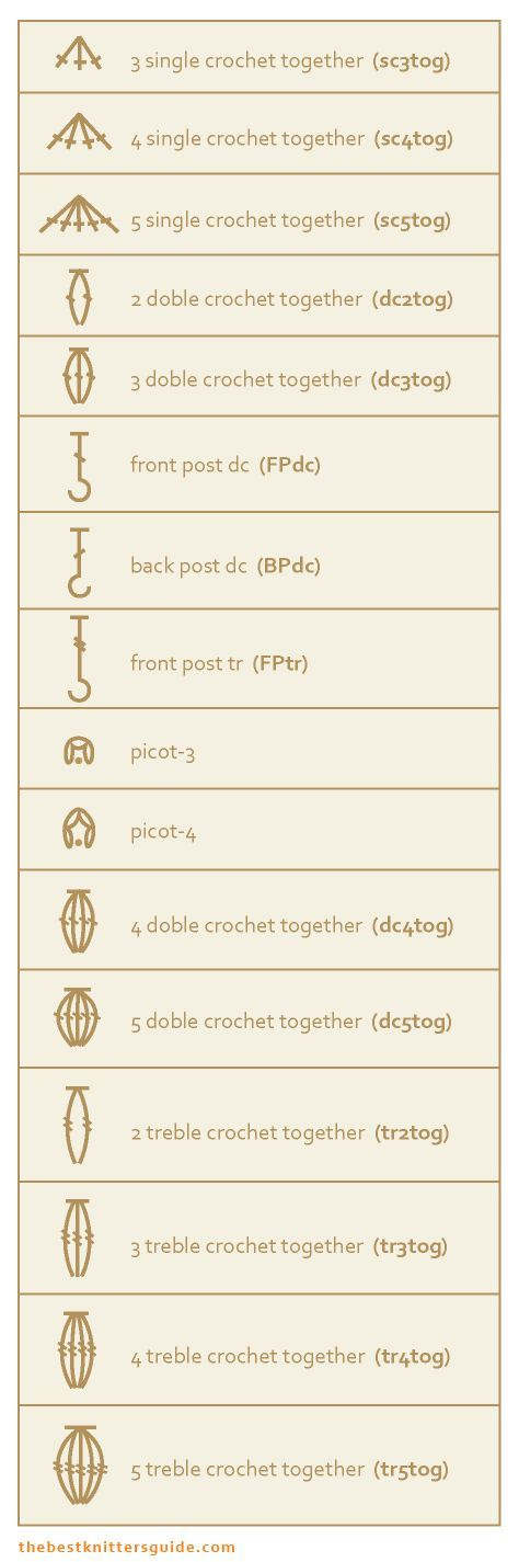 Great Guide of Symbols Used for Crochet Stitches. Also standard abbreviations and explanation of stitches. (dont be fooled, its on a knitting blog.)