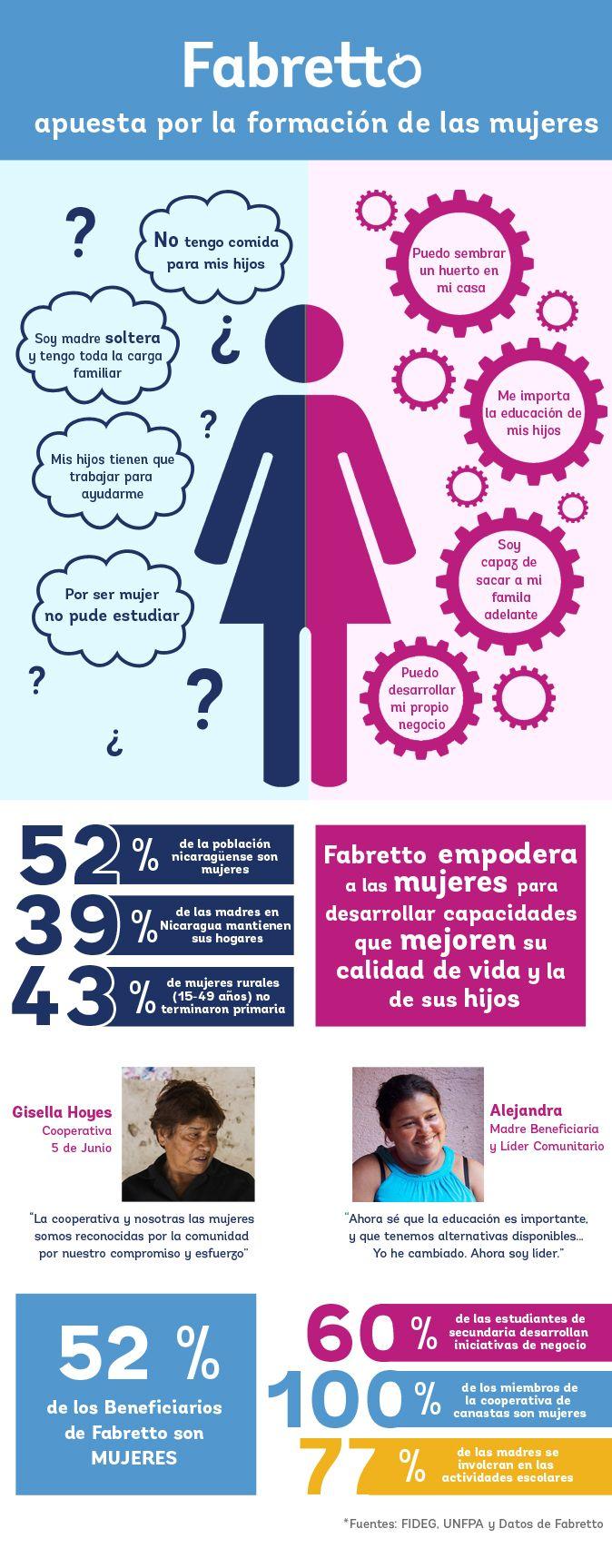 Formación de mujeres - Equidad de género