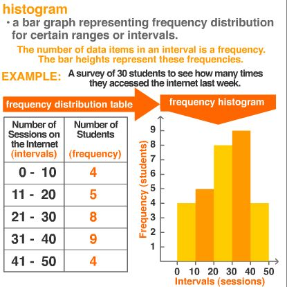 10 best Math - Displaying Data and Statistics images on Pinterest - histogram template