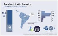 Multicultural Social Media News: Latin America Favors Facebook for Social Sign-In