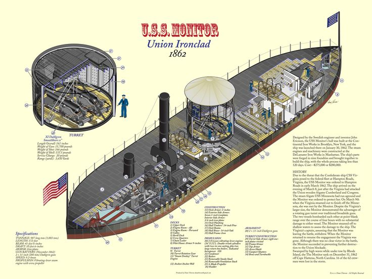 "Cutaway diagram of the USS Monitor. USS Monitor was innovative in several respects, including the first 360-degree rotating armored gun turret on an operational warship. All but 18 in of the hull was completely underwater and was protected by an armored ""belt"". Her keel was laid on 25 October 1861, and she was launched 118 days later."