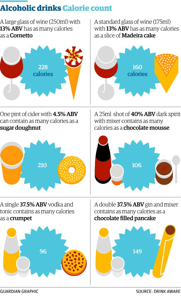 Put calorie labels on beer, wine and spirits, say public health experts http://gu.com/p/43vxd/stw via @sarahboseley