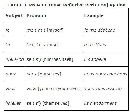 54 best images about French-Reflexive Verbs on Pinterest ...