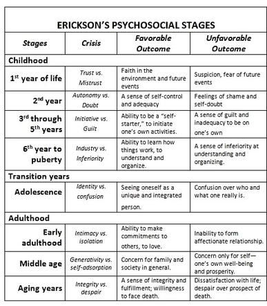 67 best images about Theories of counseling on Pinterest   Child ...