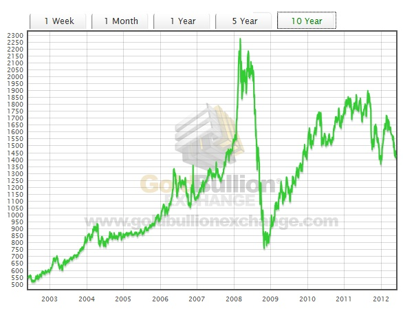 10 Year Historical Chart For The Price Of Platinum Graphs Precious Metals Pinterest Years And
