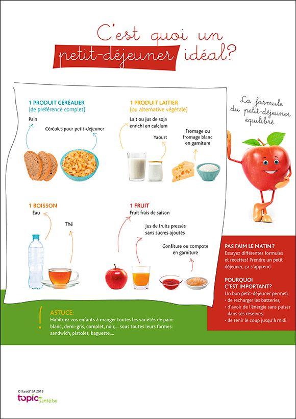 Qu'est-ce qu'un petit-déjeuner idéal ?