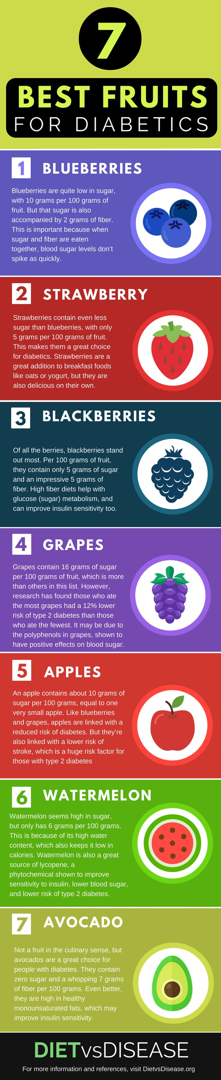 Fruits are delicious, but can be high in sugar. This article takes a science-based look at the most suitable fruits for diabetics. Learn more here: www.dietvsdisease...