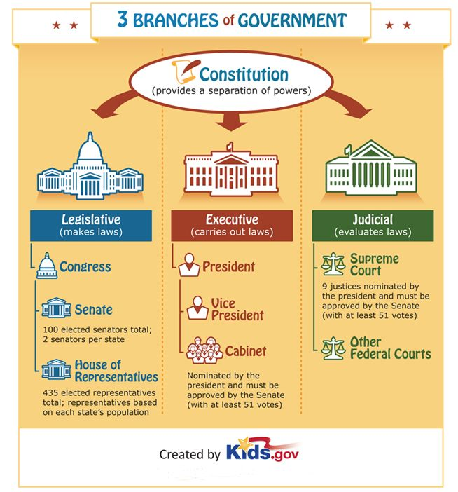 A diagram illustrating the three branches of the US government.