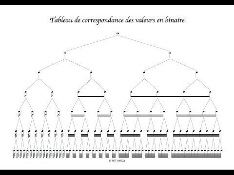 Comprendre les valeurs binaires en musique - YouTube