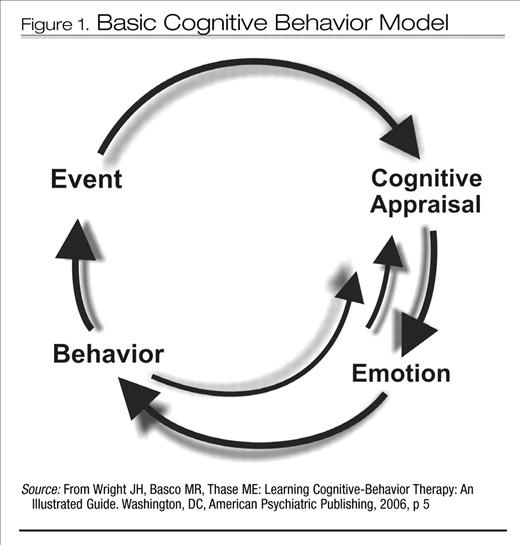 cognitive behavioral therapy and model human occupation The cognitive model adapted from cognitive therapy by judith s beck plausible explanations for their behavior human beings are not only diverse.